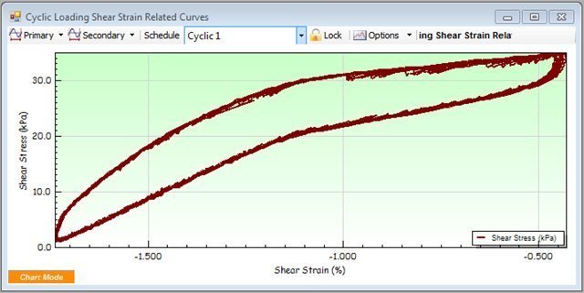 Cyclic Loading Shear Strain Related Curves
